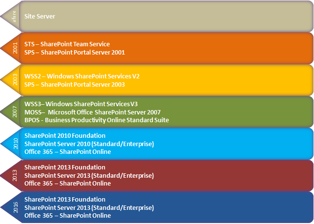 SharePoint History