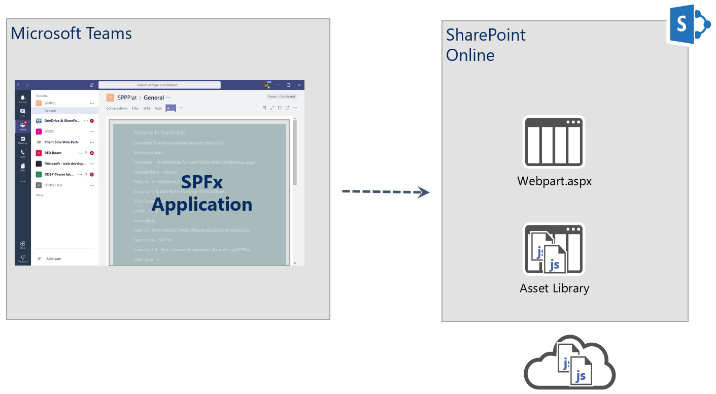 How to Deploy your existing SharePoint web part into Teams